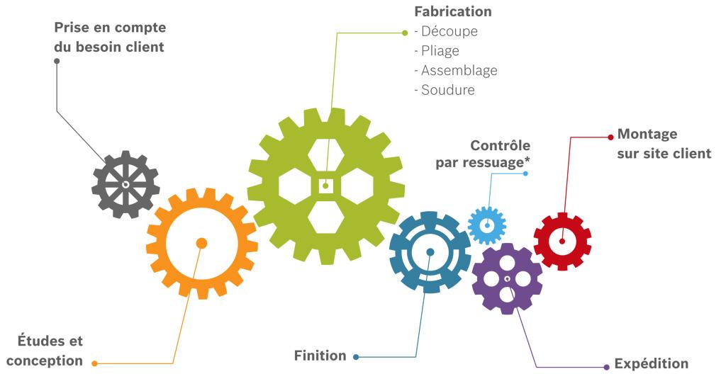 Cycle complet d'un produit Centre Métal